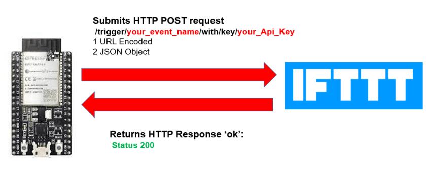 ESP32 HTTP POST IFTTT working process