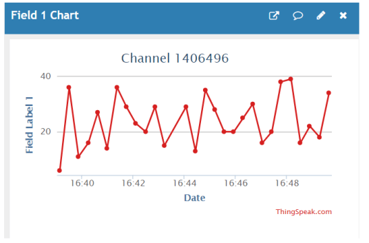 ESP32 HTTP POST ThingSpeak dashboard demo