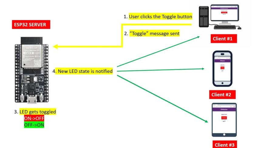 ESP32 WebSocket Server Control Outputs (Arduino IDE)