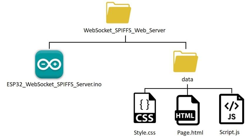ESP32 websocket spiffs server files organization