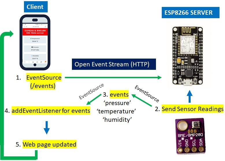 ESP8266 NodeMCU and BME280 server sent events Web server working process