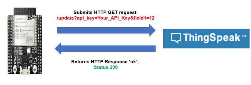 HTTP GET ThingSpeak working process