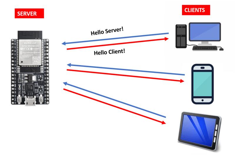 WebSocket communciation Server