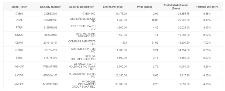 Top 10 holdings of the PSIL ETF