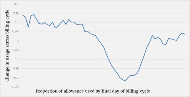 Nevo et al, graph