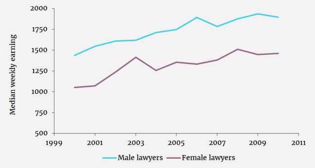 Azmat Ferrer Graph 2