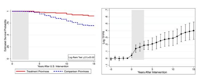 Graph_Estimated survival probablility