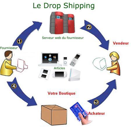 sommaire guide dropshipping en micro entreprise