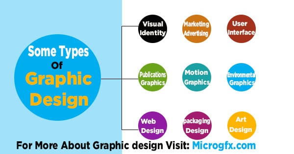 Types of Graphic design by microgfx