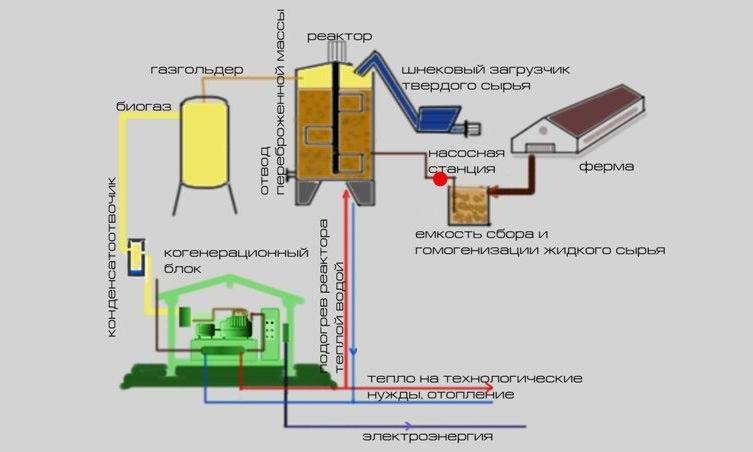 Eszköz házi bioreaktor