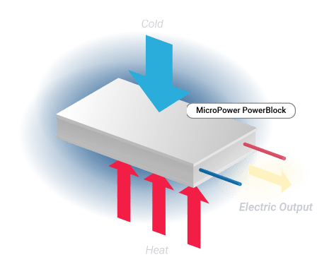 Thermoelectric module tehcnical drawing