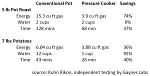 Pressure cooker economics
