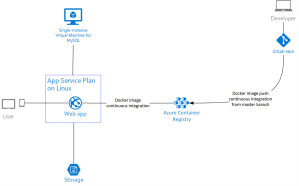 Building a modern and managed cloud architecture for
