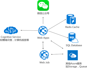 Developing a WeChat digitalmarketing management system with Senparc | Microsoft Technical Case