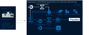 Setting up an IoT architecture to help S3 Innovate explore costefficient ways to expand its