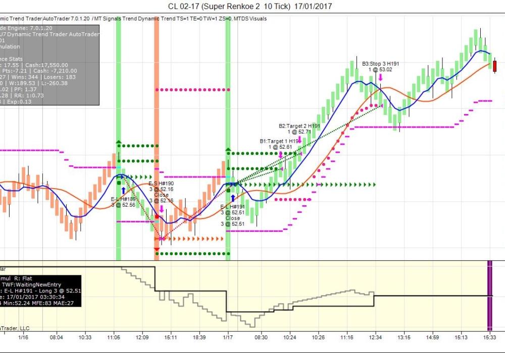 MTU7-Dynamic-Trend-Trader-signals-AutoTrader