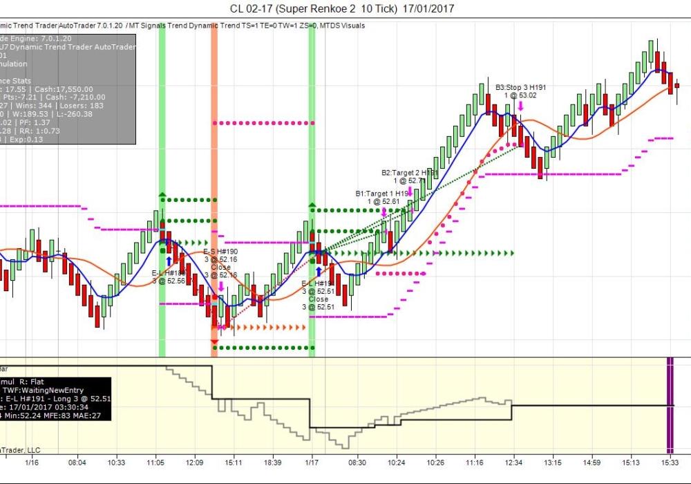MTU7-Dynamic-Trend-Trader-signals-AutoTrader3