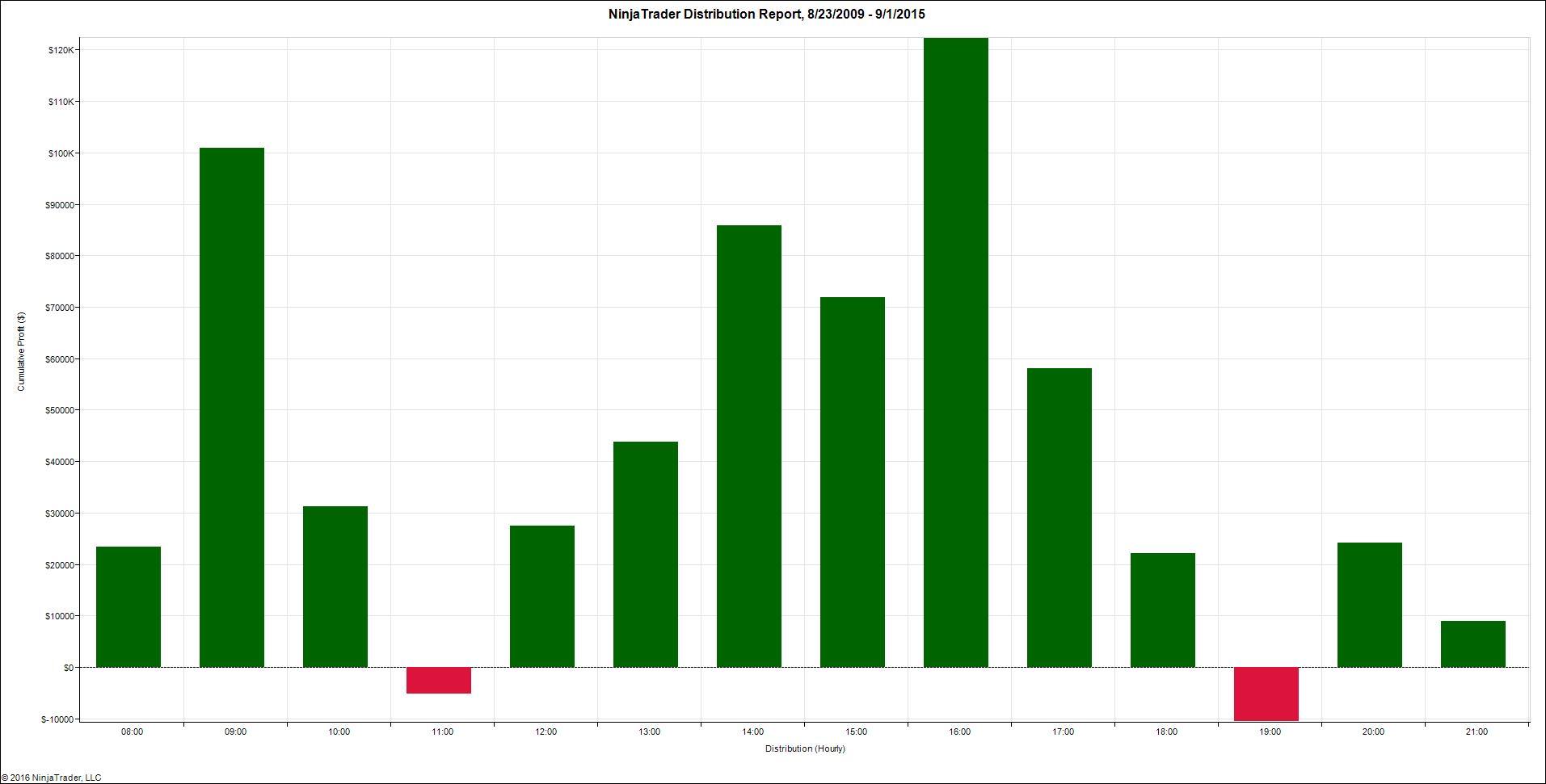 NinjaTrader Distribution Report, 8_23_2009 – 9_1_2015