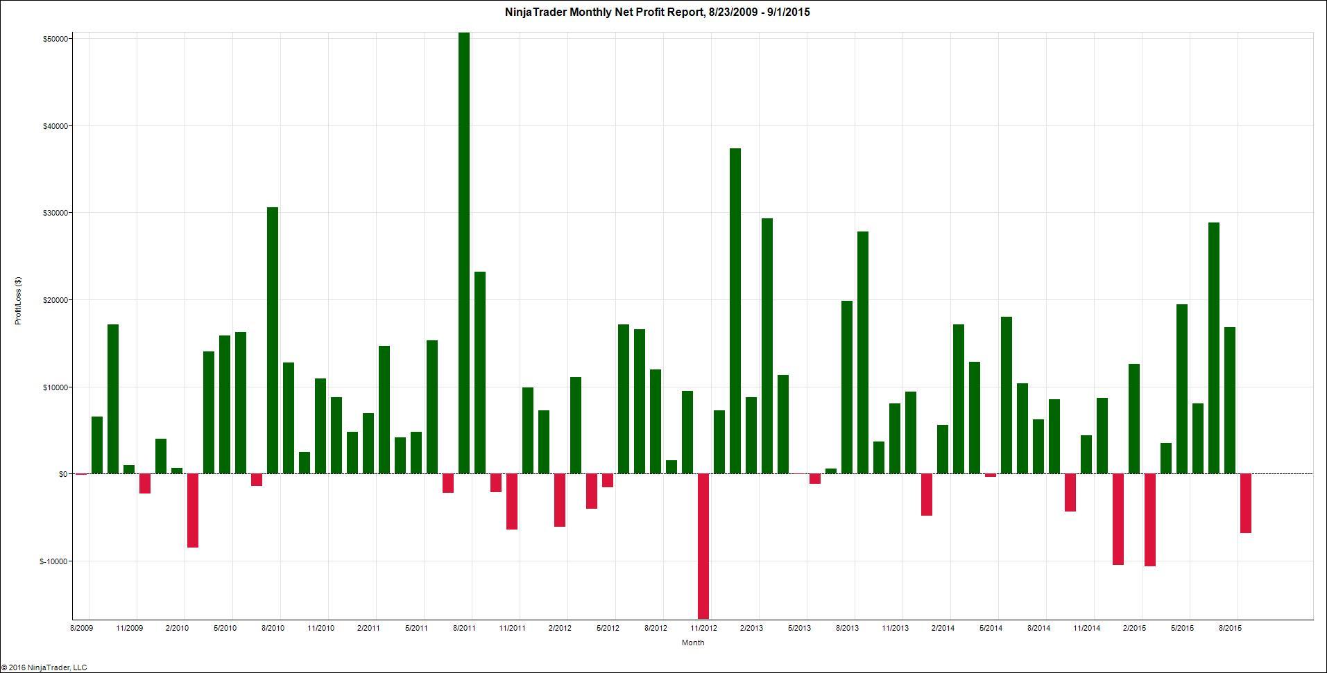 NinjaTrader Monthly Net Profit Report, 8_23_2009 – 9_1_2015