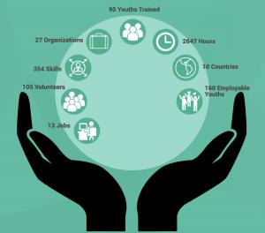 SkillPowerment Impact 2016