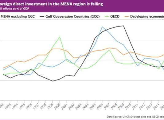 OECD-MENA Forum and Ministerial Conference | mid-east info
