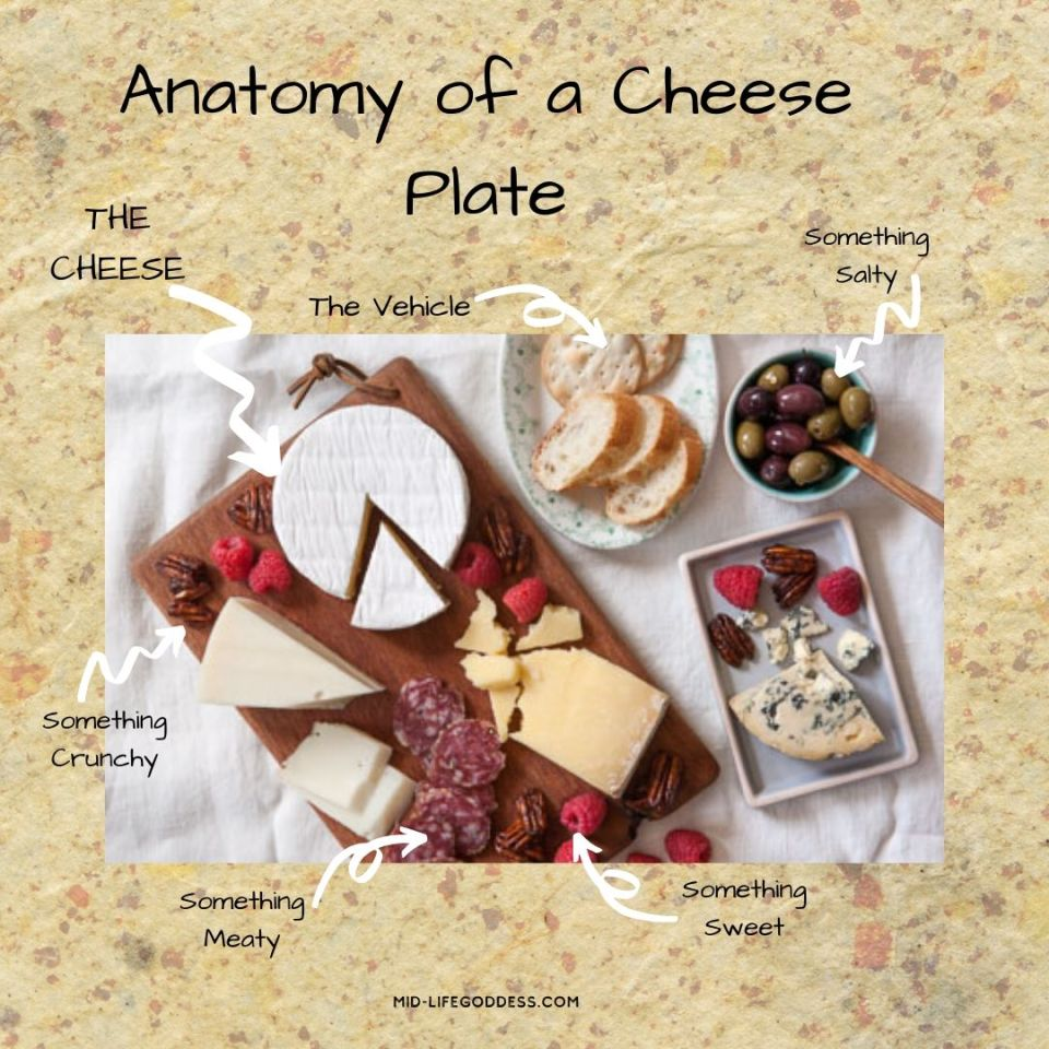Anatomy of a Cheese Plate graphic