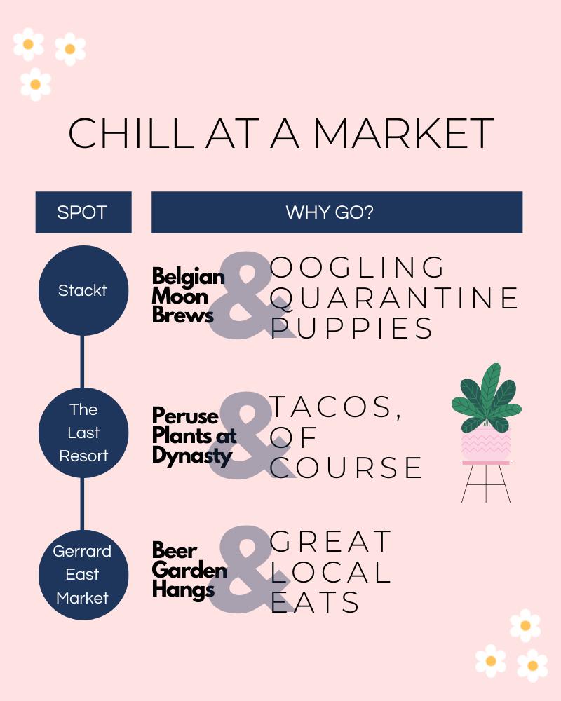 Toronto Outdoor Patio Markets