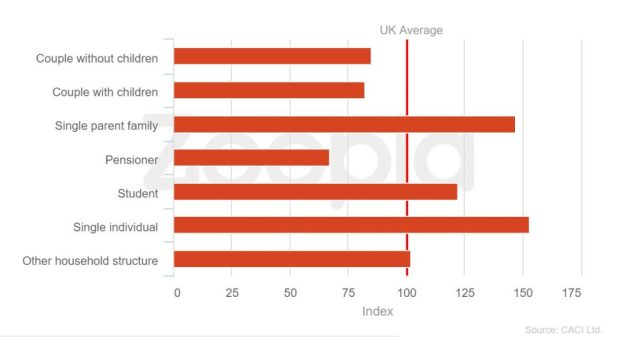 Family stats from Zoopla