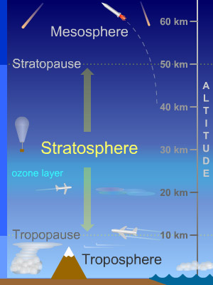 Task 11 – Layers of the Atmosphere – Middle School Science Blog