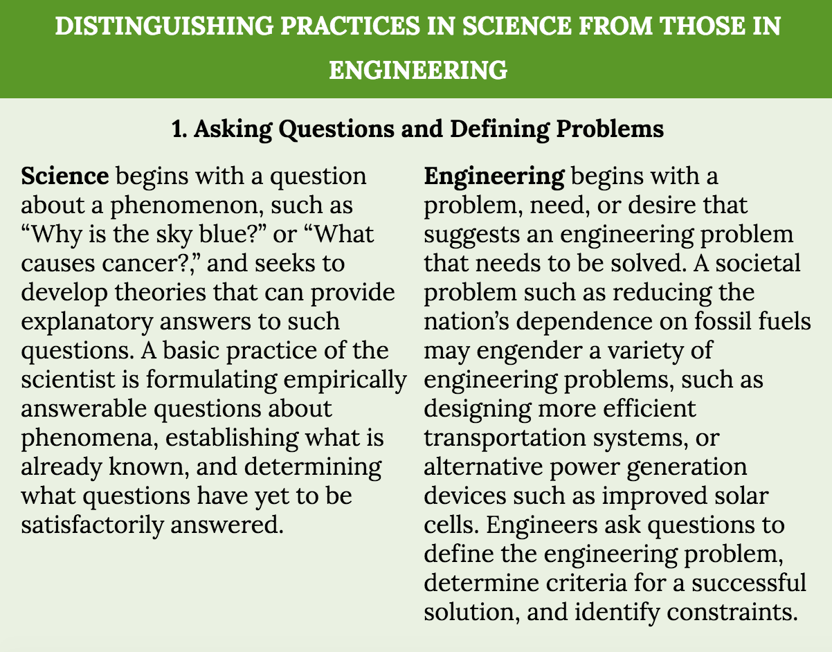 Scientific And Engineering Practices Sep 1 To Sep8