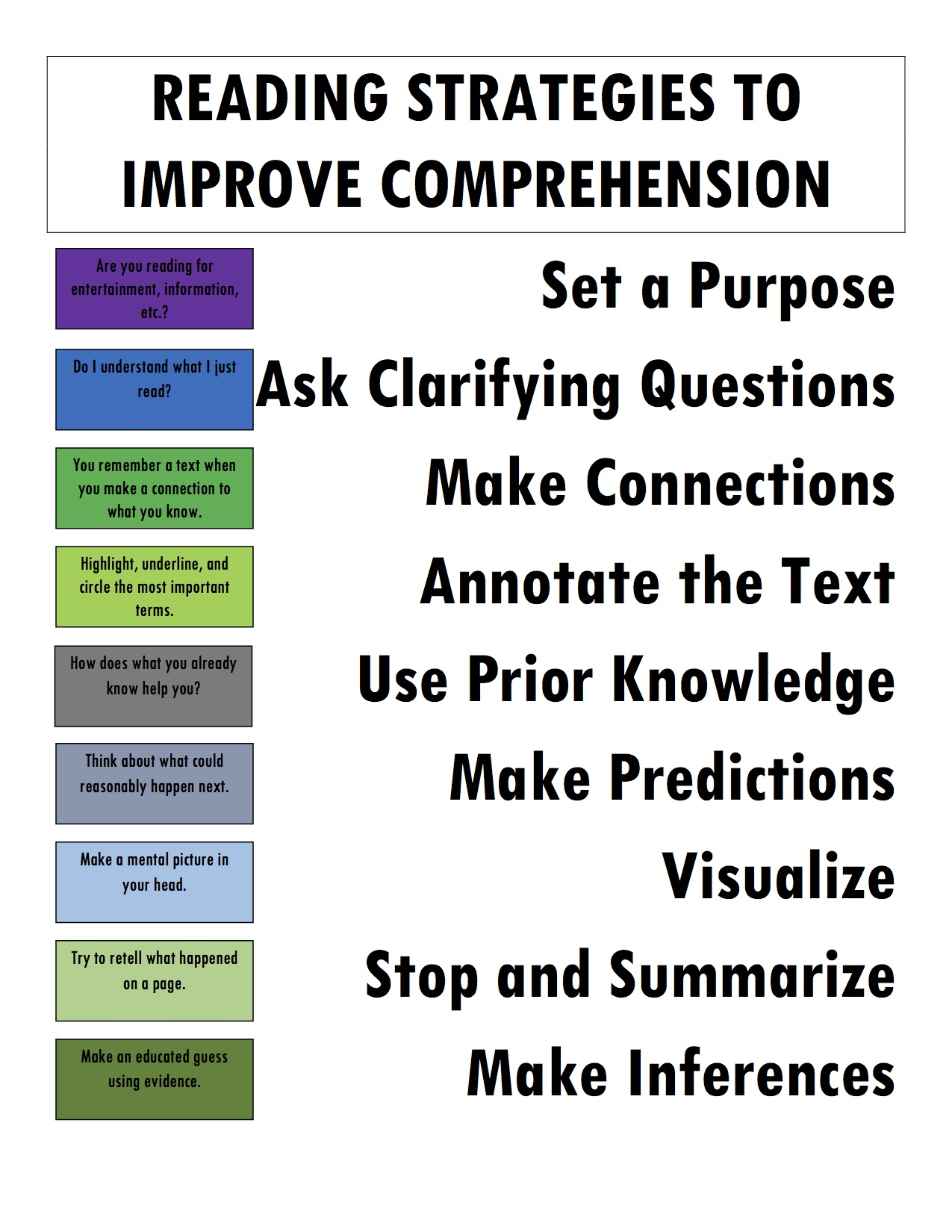 Reading Comprehension Strategies For 7th Graders