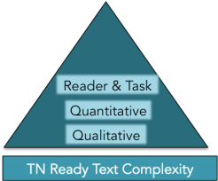 Text Complexity Triangle