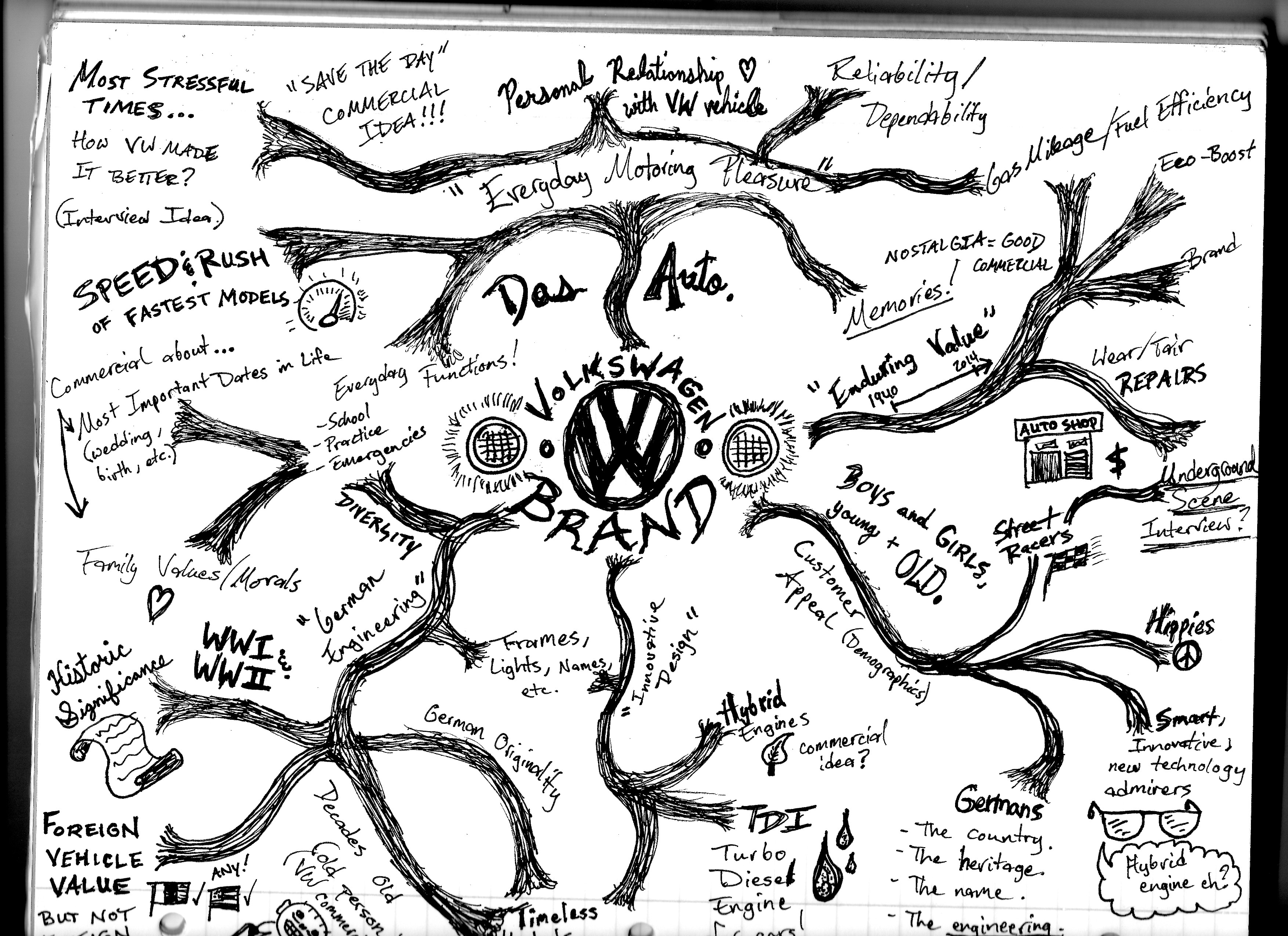 Post 16 Mind Mapping Directive First Vw Mind Map