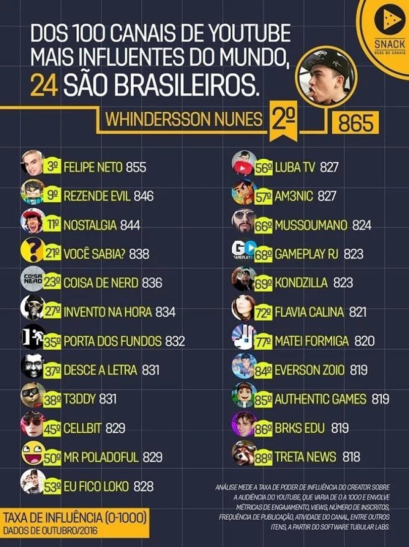mais populares noyoutube - Por que muitos youtubers gringos estão fazendo canais com foco no publico brasileiro?