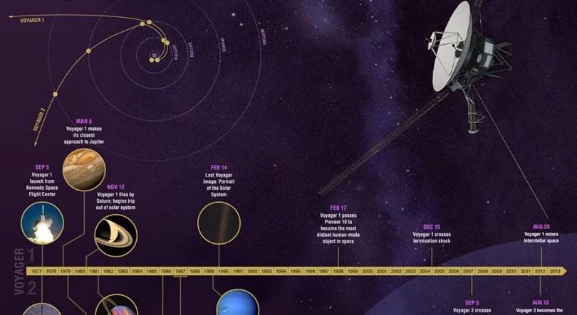 timeline da voyager - Motores da Sonda Voyager são religados após 37 anos