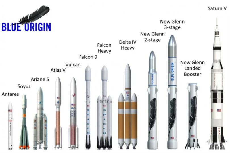 tamanhos foguetes - Turismo espacial - Você trocaria seu voo de avião para decolar em um foguete?