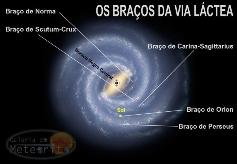 Os Braços da Via Lactea estrutura Galeria do Meteorito - Vídeo Space Today: 11 Fatos impressionantes sobre a Via Láctea