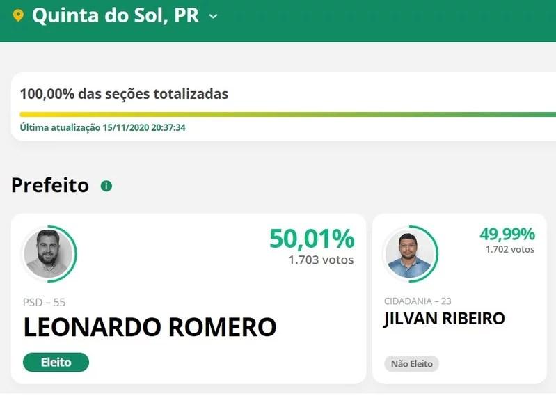 quinta do sol - Cidade tem empate em número de votos e Prefeito é eleito por idade