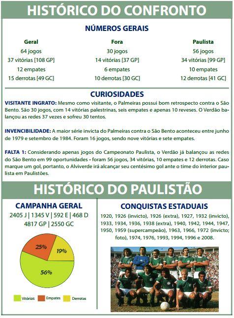 Palmeiras Sao Bento