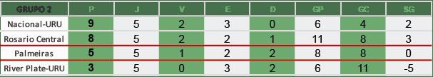 Palmeiras chega à última rodada como 3º colocado do Grupo 2 da Libertadores. (Mídia Palmeirense)