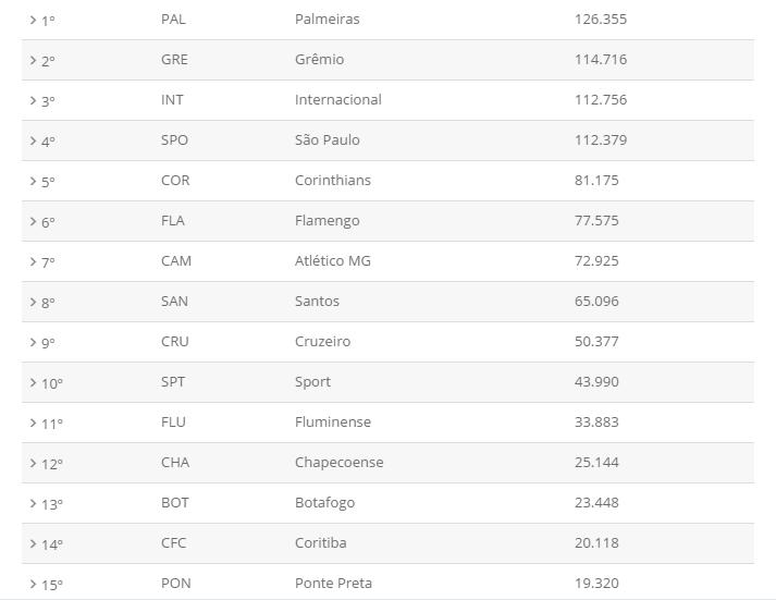 Palmeiras assumiu a primeira colocação no ranking nacional de sócios-torcedores. (Reprodução)