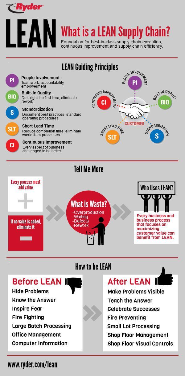 lean supply chain