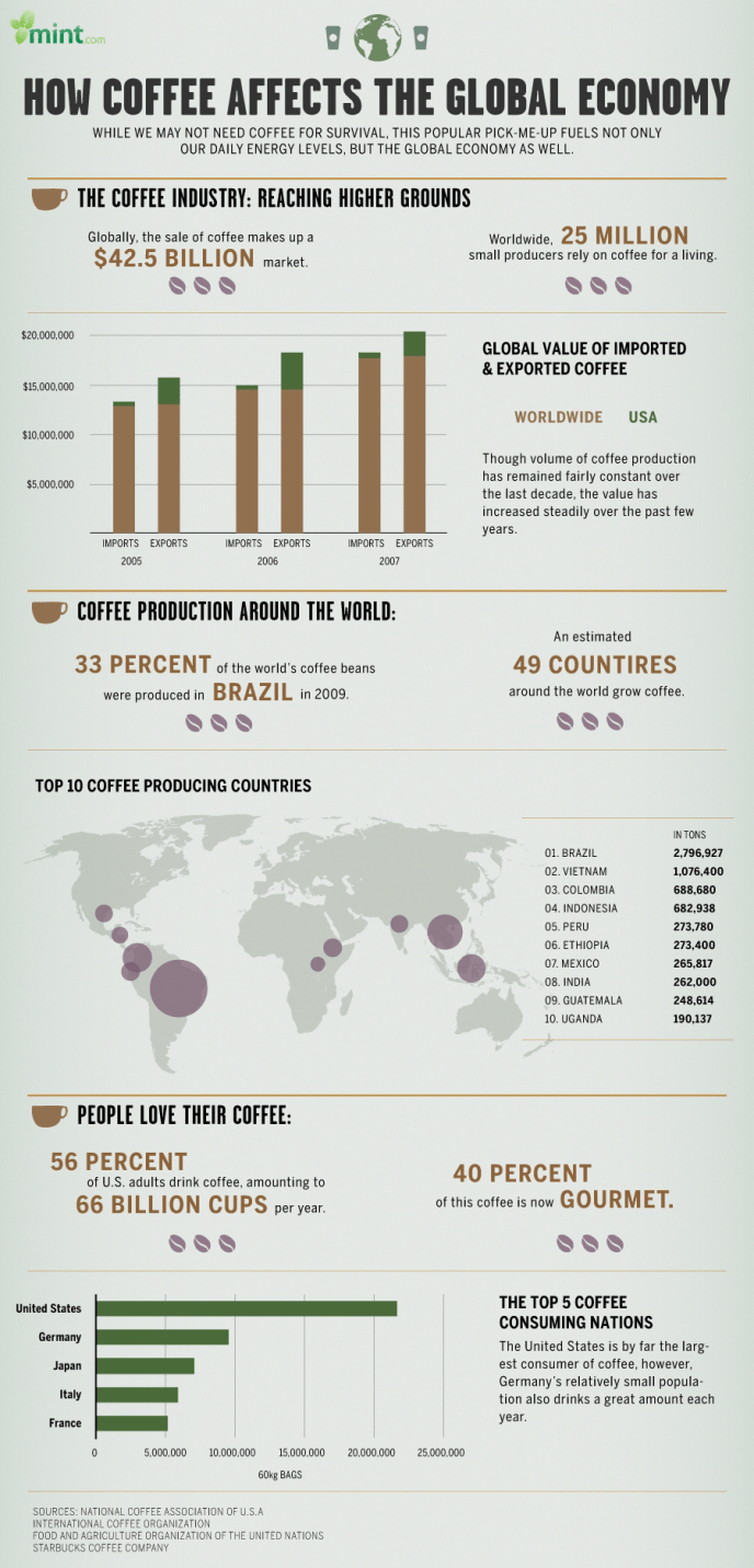 mint-infographic-how-coffee-affects-the-global-economy-2