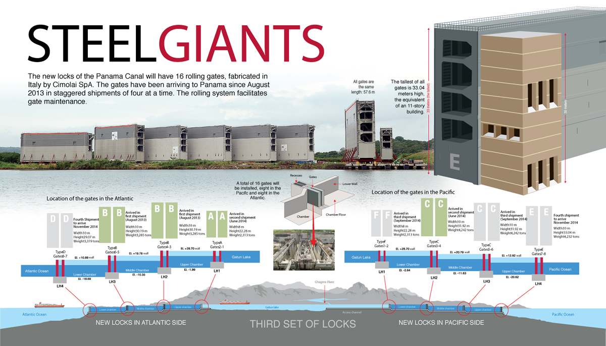 Infographics   Panama Canal Expansion Project