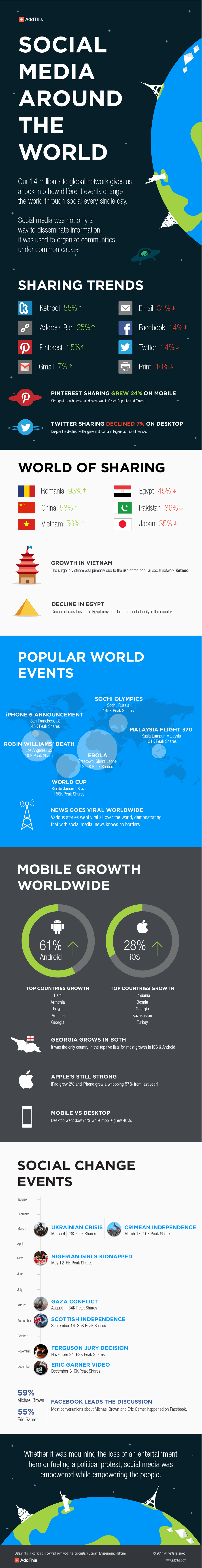 Infographics | Social Media Around the World
