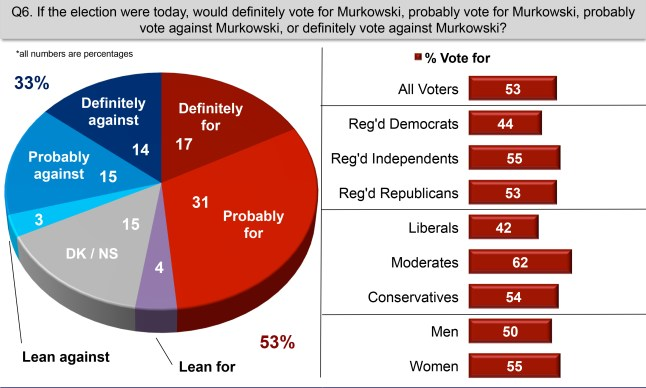Alaska Midterm Voters Murkowski July 2015-2-1