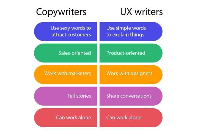 Copywriter & Ux writer