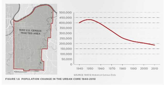 Population change in the urban core, 1940-2010. Source: NextRail KC Report.