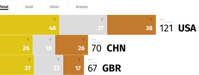 2016 Rio Olympics Medal Standings - NBC Olympics.clipular (1)