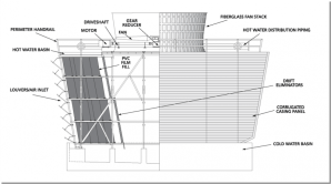 CROSSFLOW COOLING TOWERS   Midwest Cooling Towers
